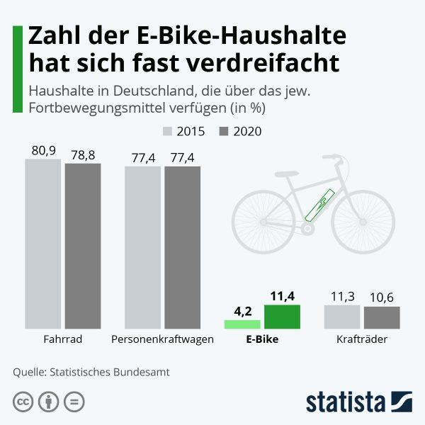 Infografik Anzahl ebike
