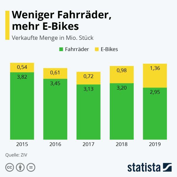 Infografik Ebike Fahrrad