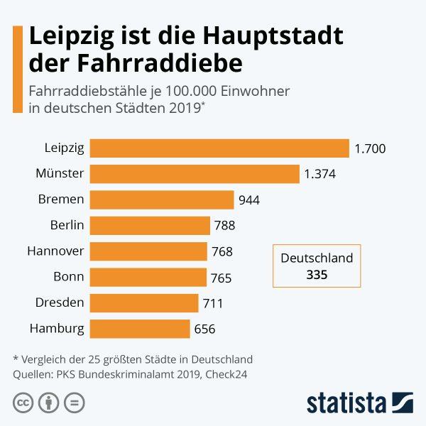 Infografik Fahrraddiebstahl Orte