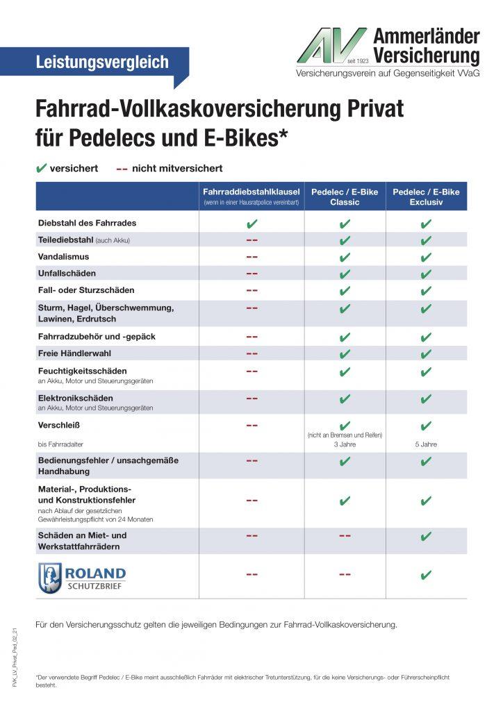 Leistungsvergleich Fahrrad-Vollkaskoversicherung (Privat) fuer Pedelecs und E-Bikes